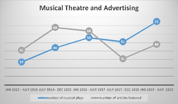 advertising-plays-chart