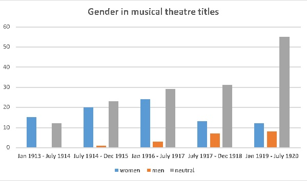 gender-chart-titles